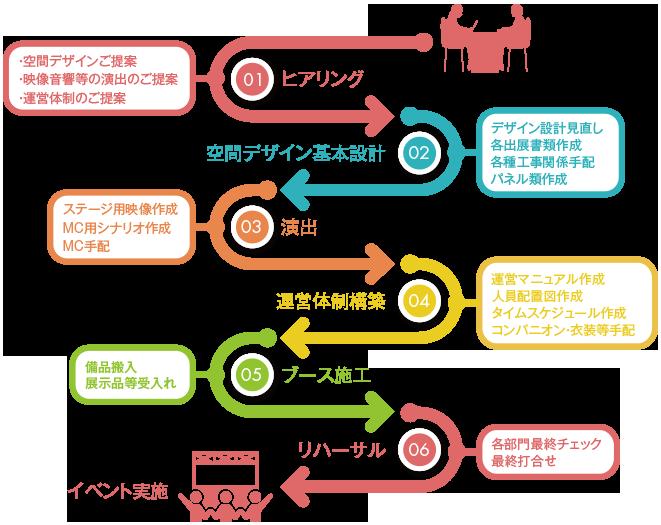 イベント運営の流れ | SP | 株式会社興文堂